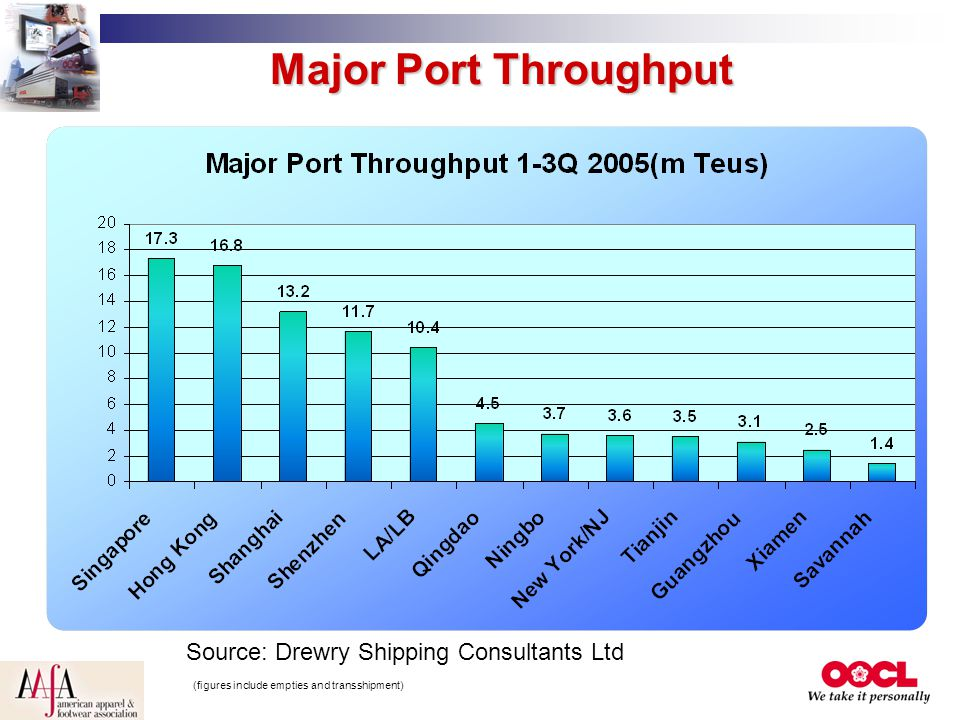 Major Port Throughput Source: Drewry Shipping Consultants Ltd (figures include empties and transshipment)