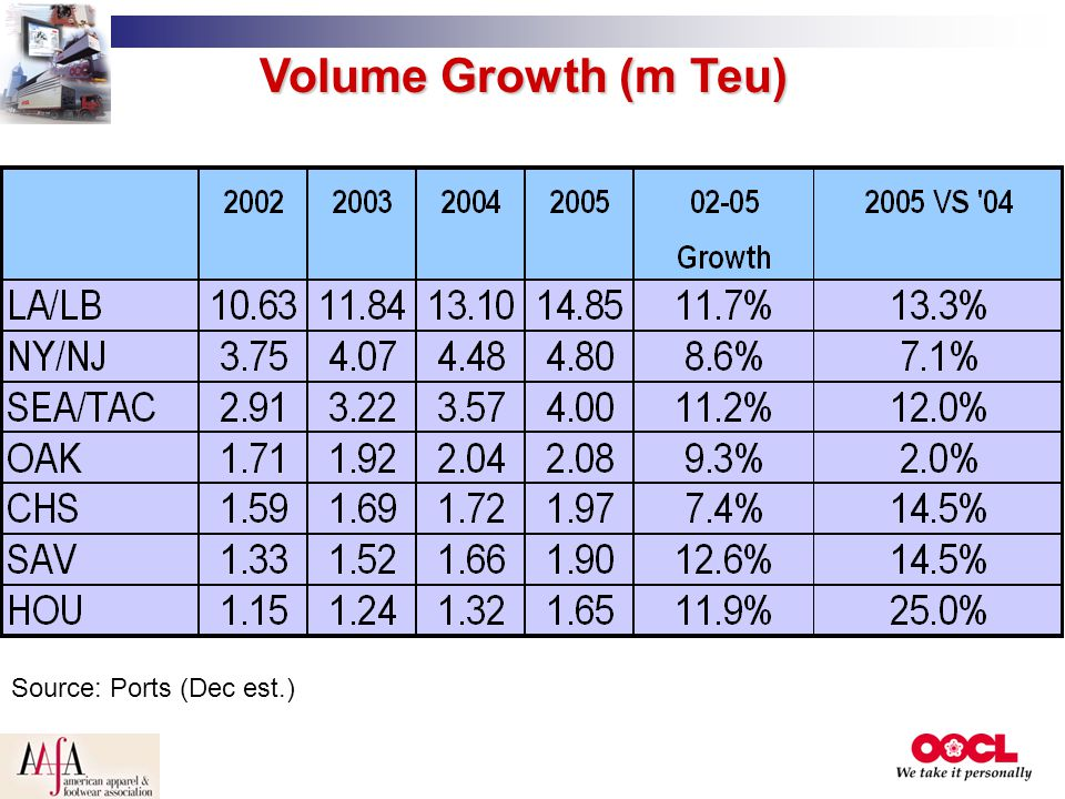 Volume Growth (m Teu) Source: Ports (Dec est.)