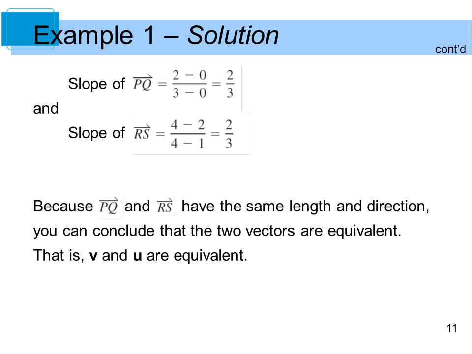 Example 1 – Solution Slope of and