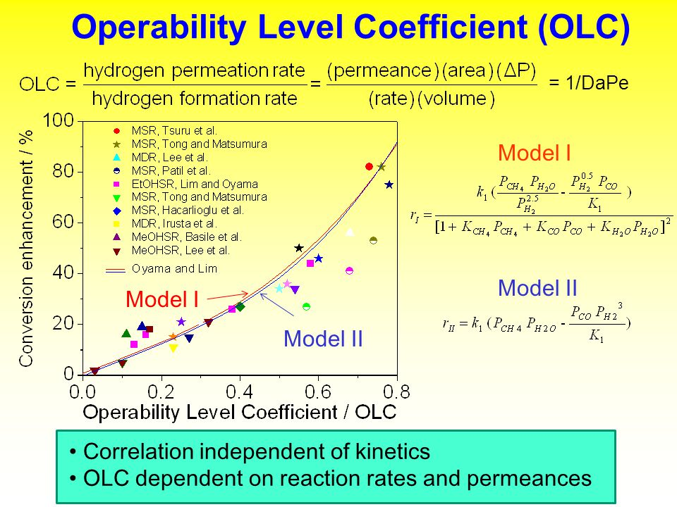 Operability Level Coefficient (OLC)