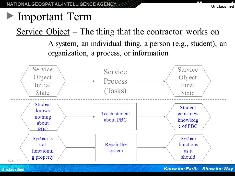 Important Term Service Object – The thing that the contractor works on