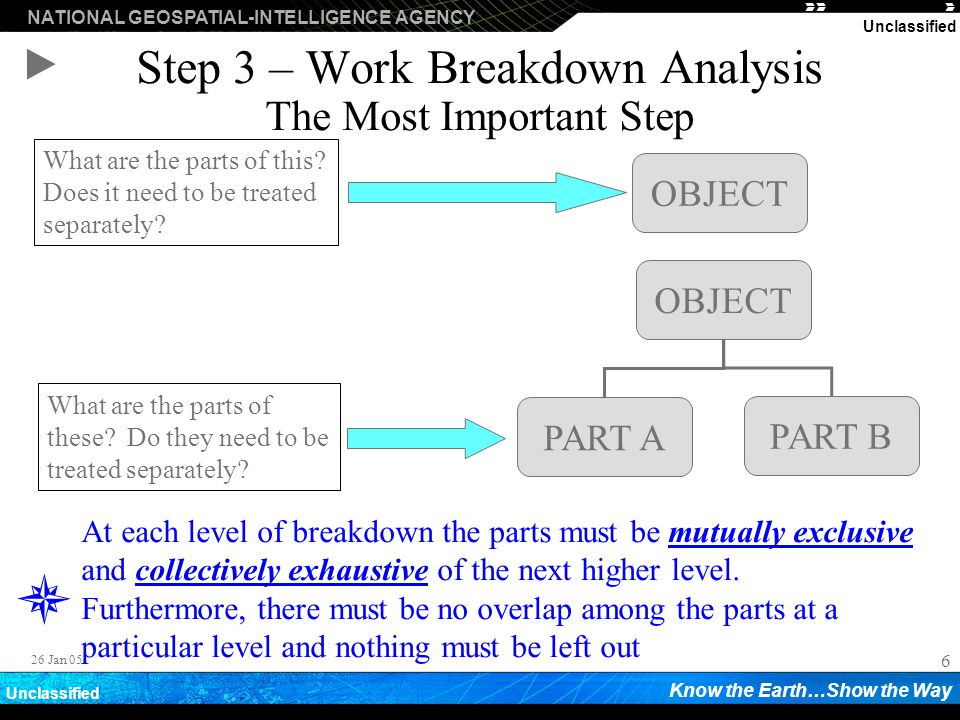 Step 3 – Work Breakdown Analysis The Most Important Step