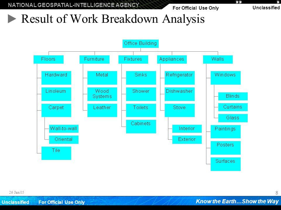 Result of Work Breakdown Analysis