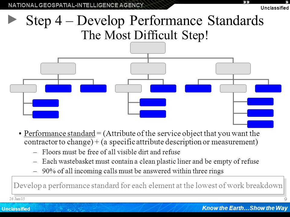 Step 4 – Develop Performance Standards The Most Difficult Step!