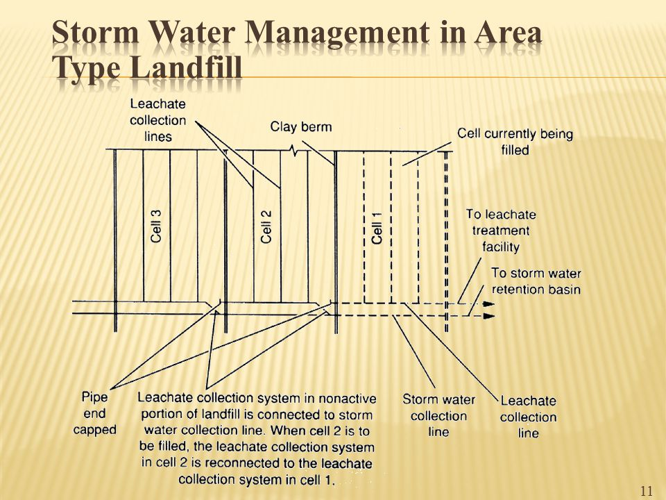 Storm Water Management in Area Type Landfill