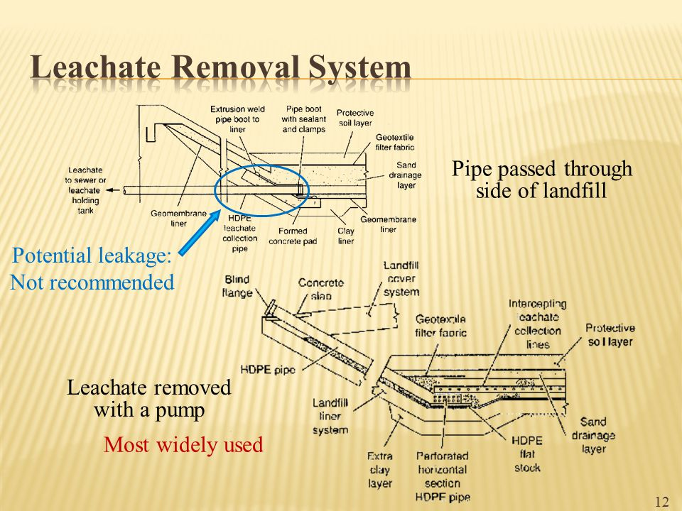Leachate Removal System