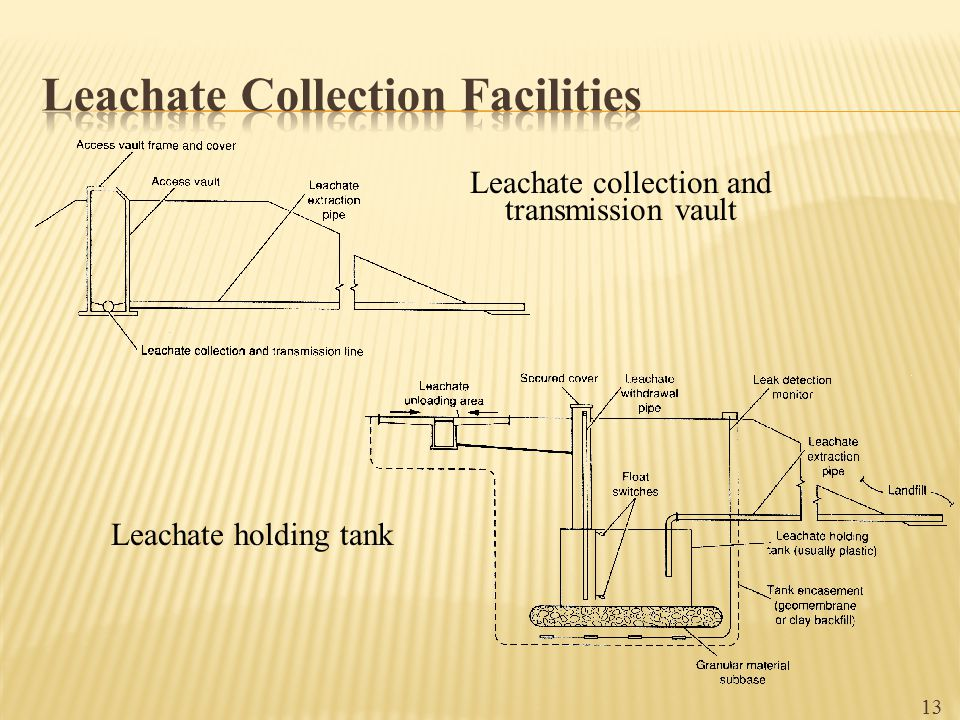 Leachate Collection Facilities