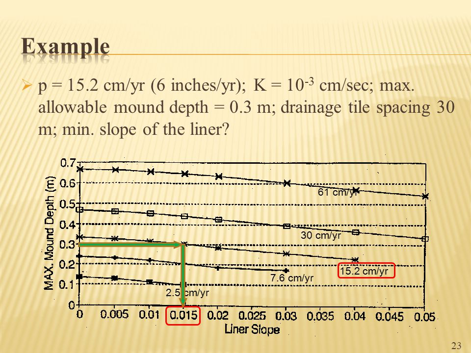 Example p = 15.2 cm/yr (6 inches/yr); K = 10-3 cm/sec; max. allowable mound depth = 0.3 m; drainage tile spacing 30 m; min. slope of the liner