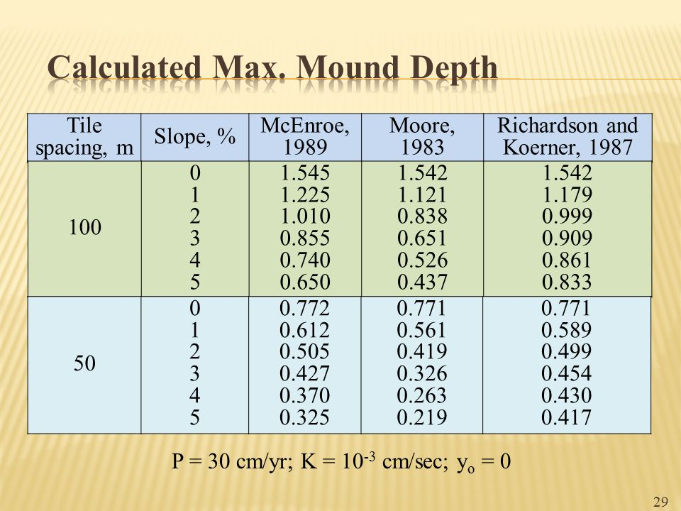 Calculated Max. Mound Depth
