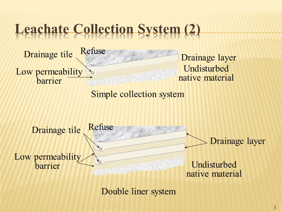 Leachate Collection System (2)