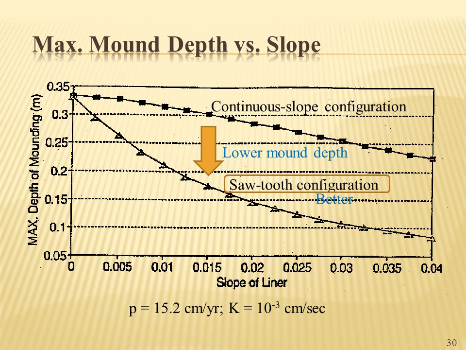 Max. Mound Depth vs. Slope