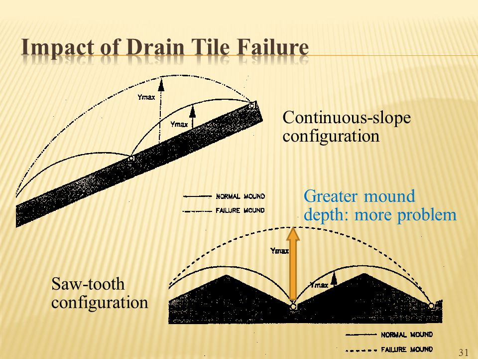 Impact of Drain Tile Failure