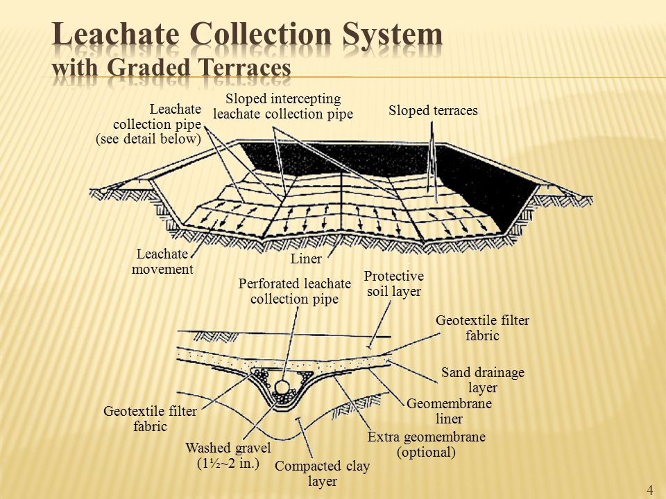 Leachate Collection System with Graded Terraces