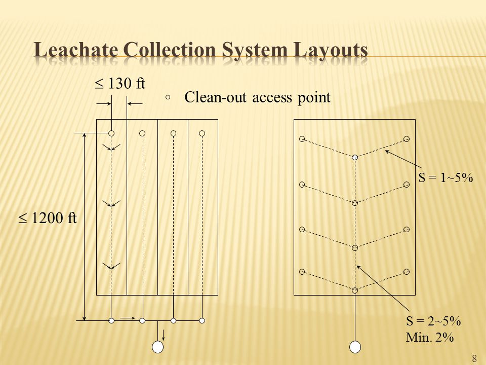 Leachate Collection System Layouts