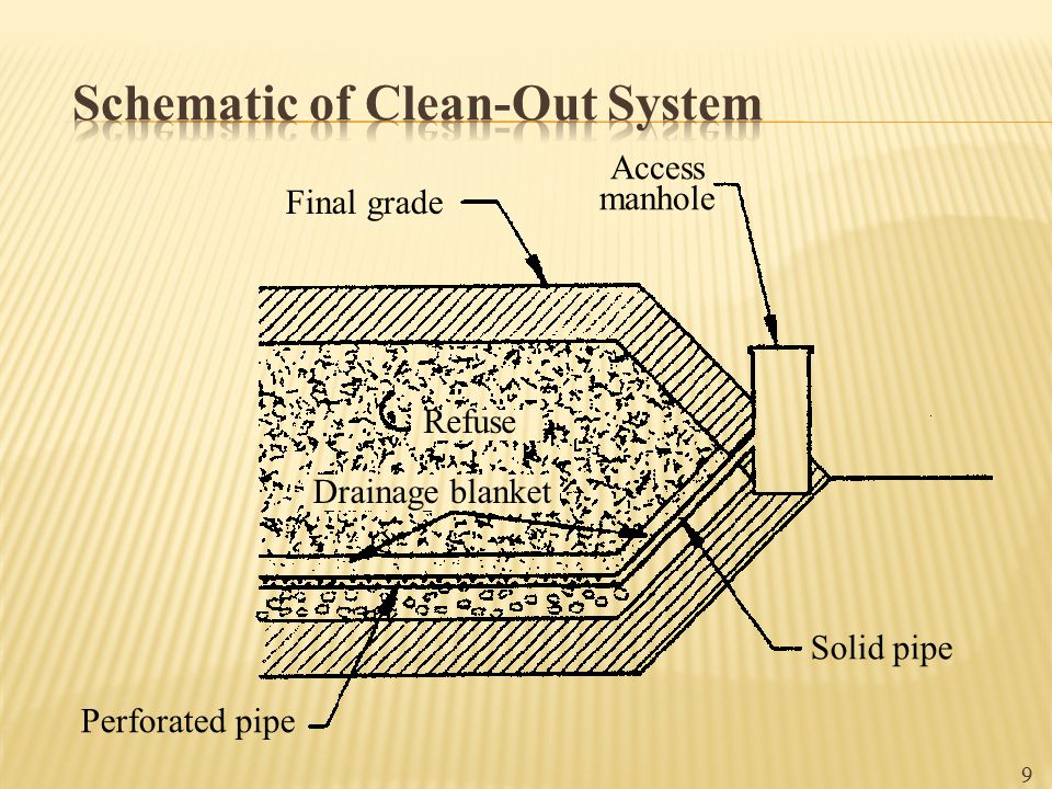 Schematic of Clean-Out System