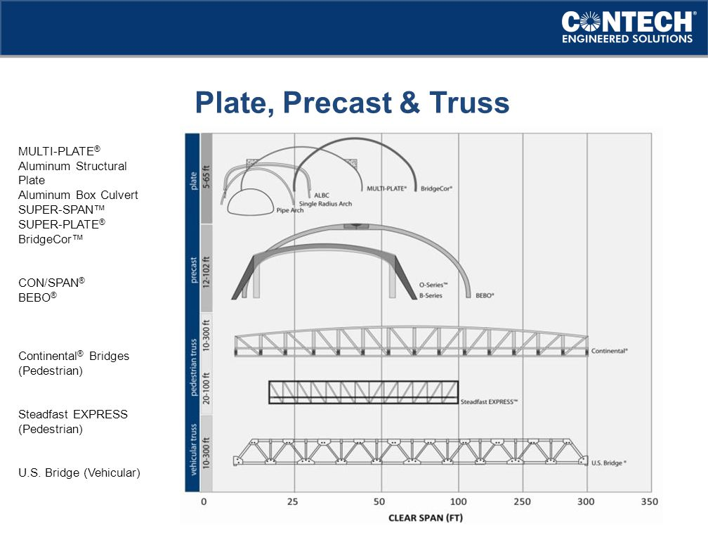 Plate, Precast & Truss MULTI-PLATE® Aluminum Structural Plate
