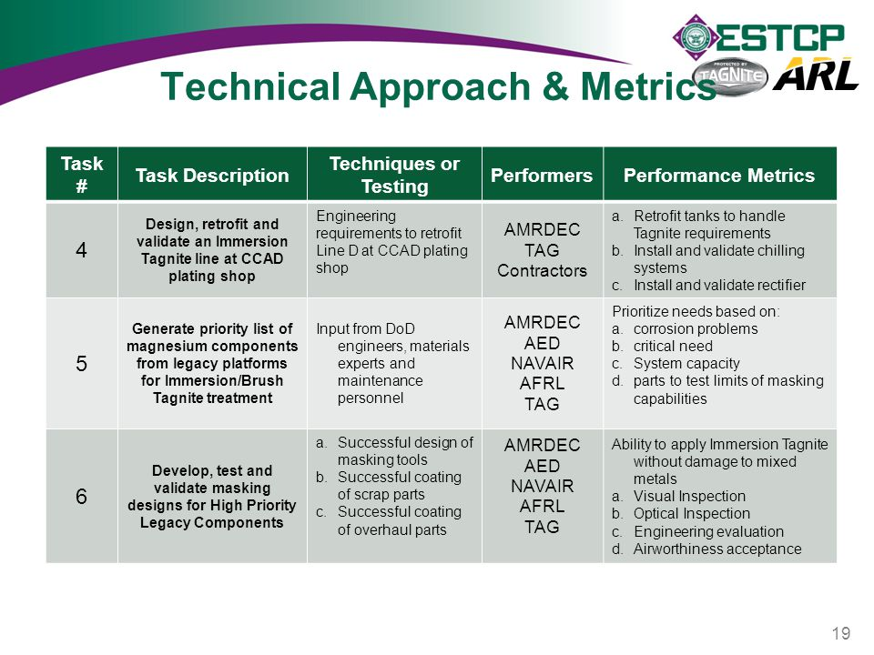 Technical Approach & Metrics