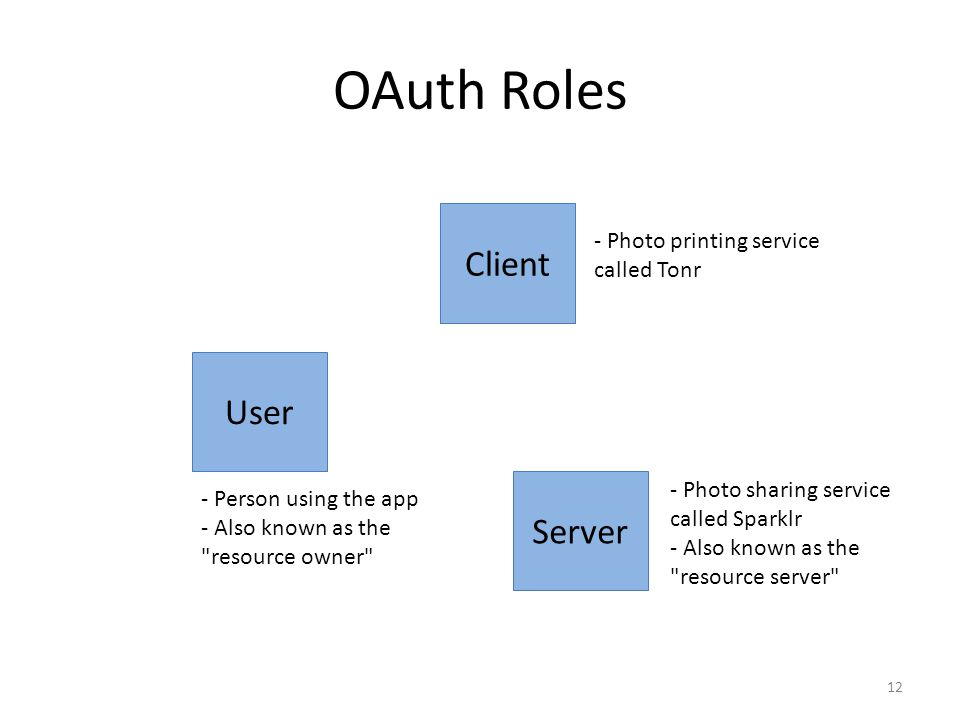 OAuth Roles Client User Server - Photo printing service called Tonr