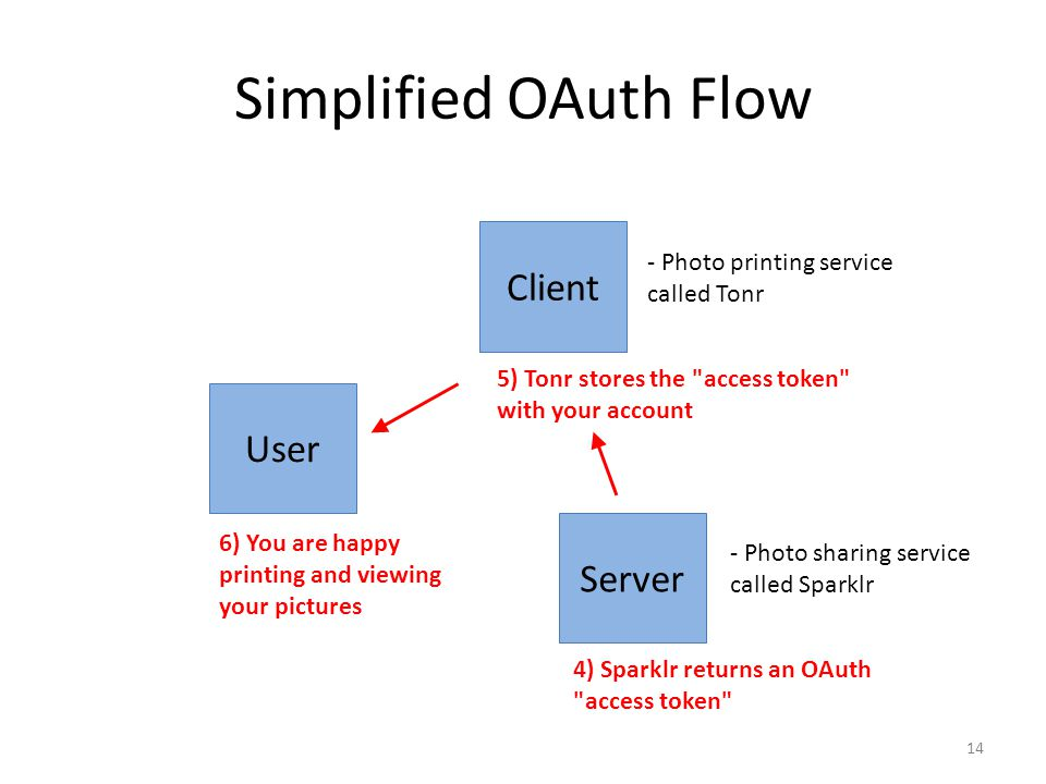 Simplified OAuth Flow Client User Server
