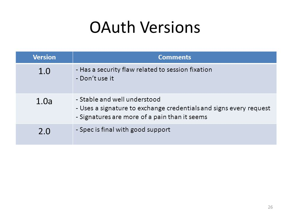 OAuth Versions 1.0 1.0a 2.0 Version Comments