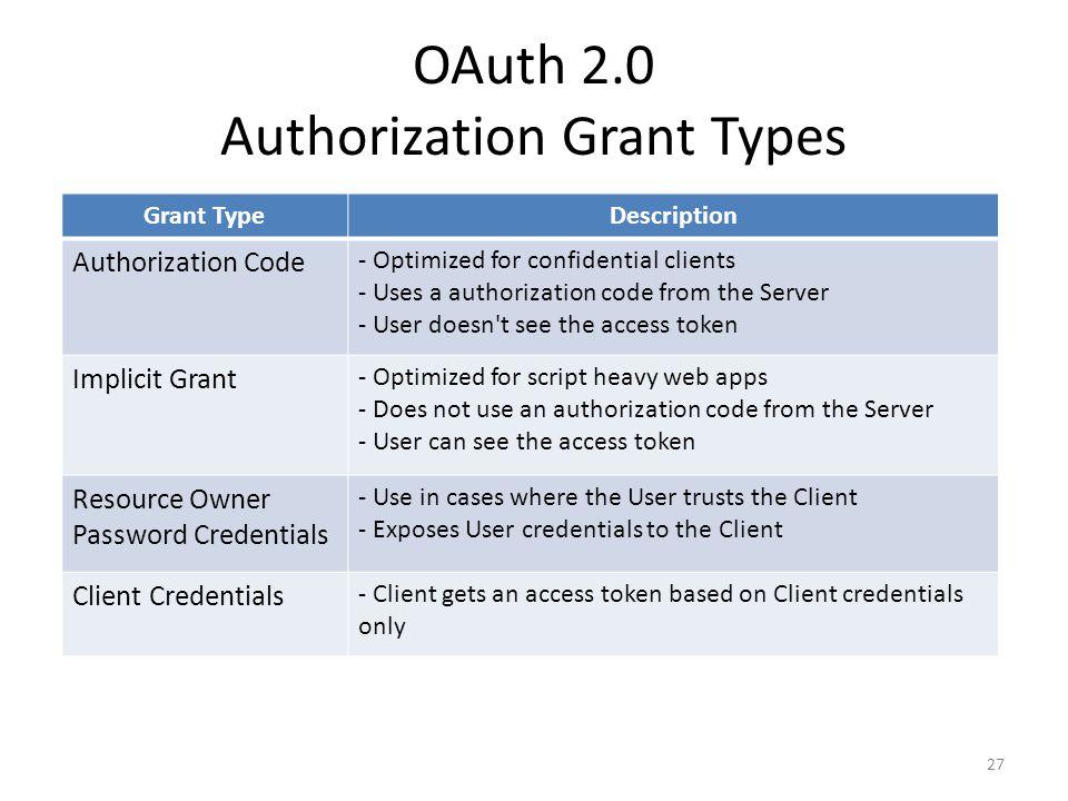 OAuth 2.0 Authorization Grant Types