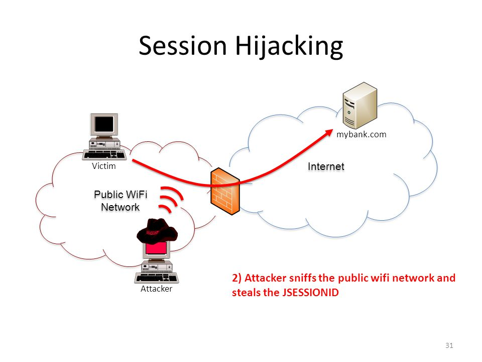 Session Hijacking 2) Attacker sniffs the public wifi network and