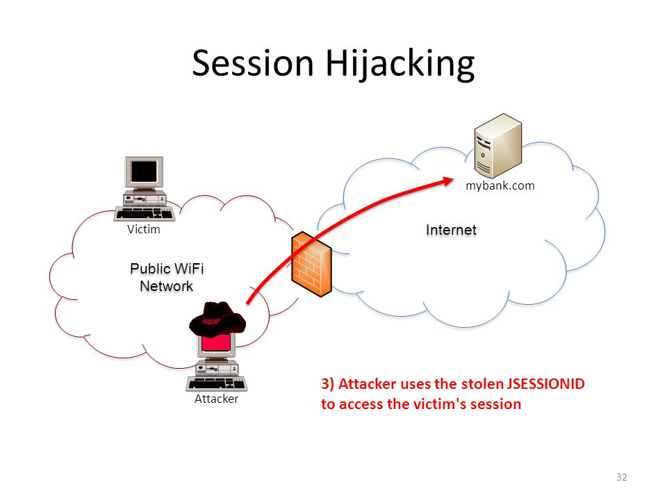 Session Hijacking 3) Attacker uses the stolen JSESSIONID