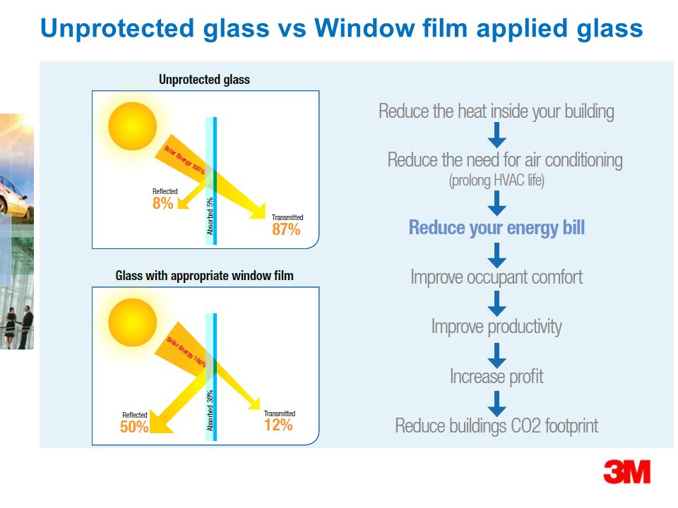 Unprotected glass vs Window film applied glass
