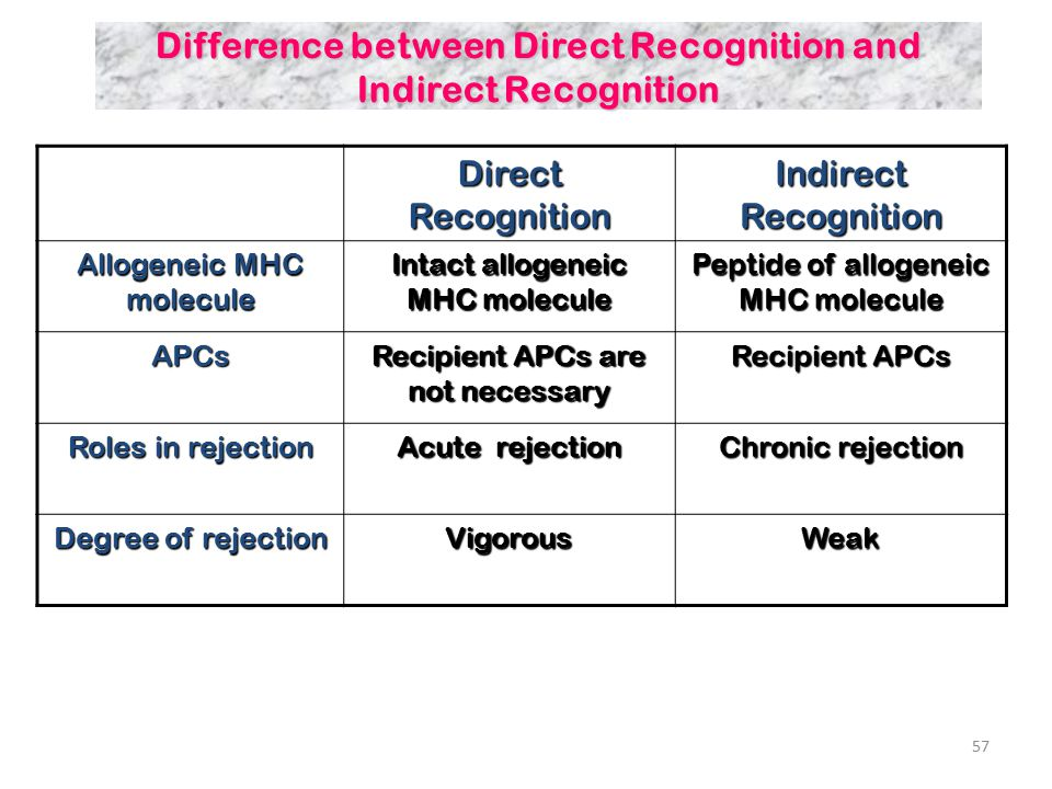 Difference between Direct Recognition and Indirect Recognition