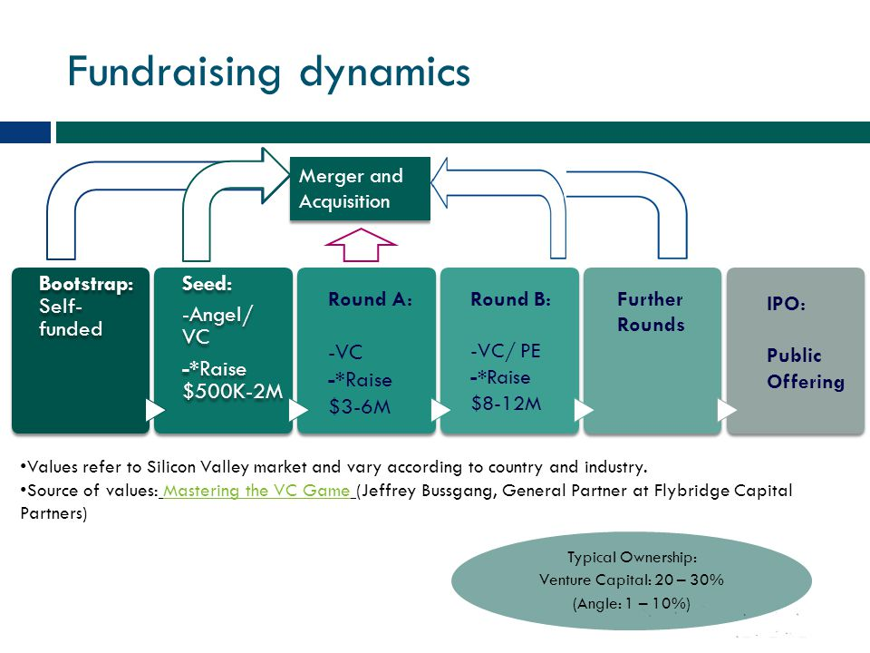 Fundraising dynamics Bootstrap: Self-funded Seed: -Angel/ VC