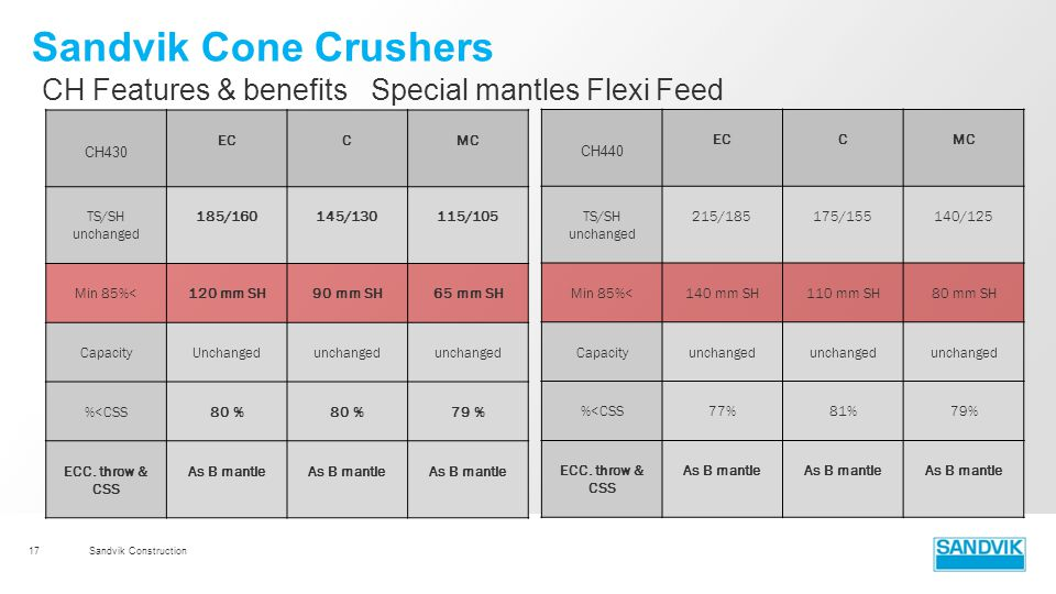 Sandvik Cone Crushers CH Features & benefits Special mantles Flexi Feed. CH430. EC. C. MC. TS/SH unchanged.