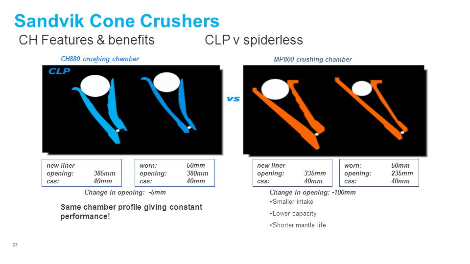 Sandvik Cone Crushers CH Features & benefits CLP v spiderless