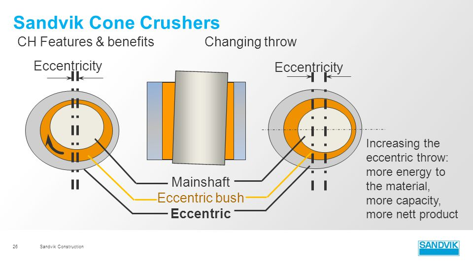 Sandvik Cone Crushers CH Features & benefits Changing throw