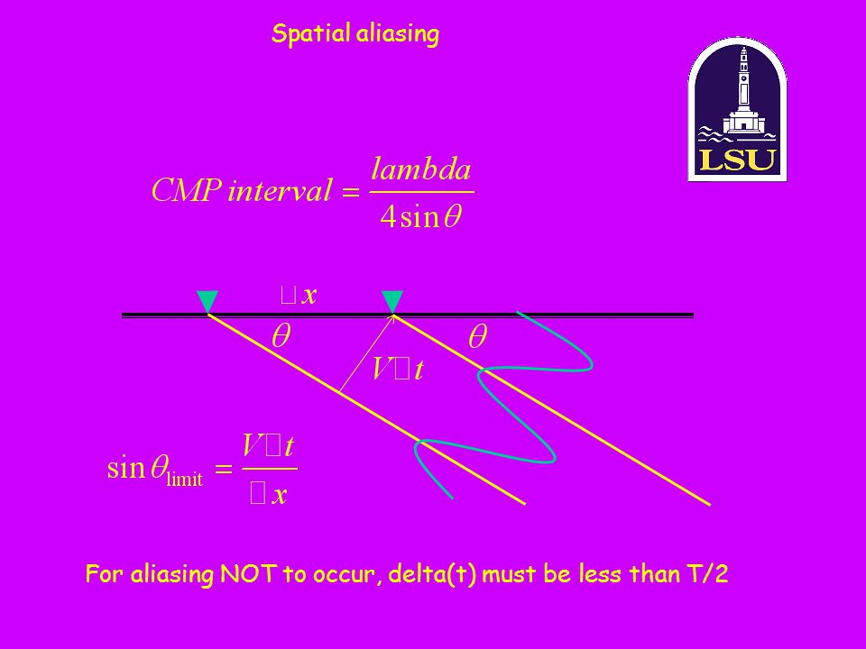 For aliasing NOT to occur, delta(t) must be less than T/2