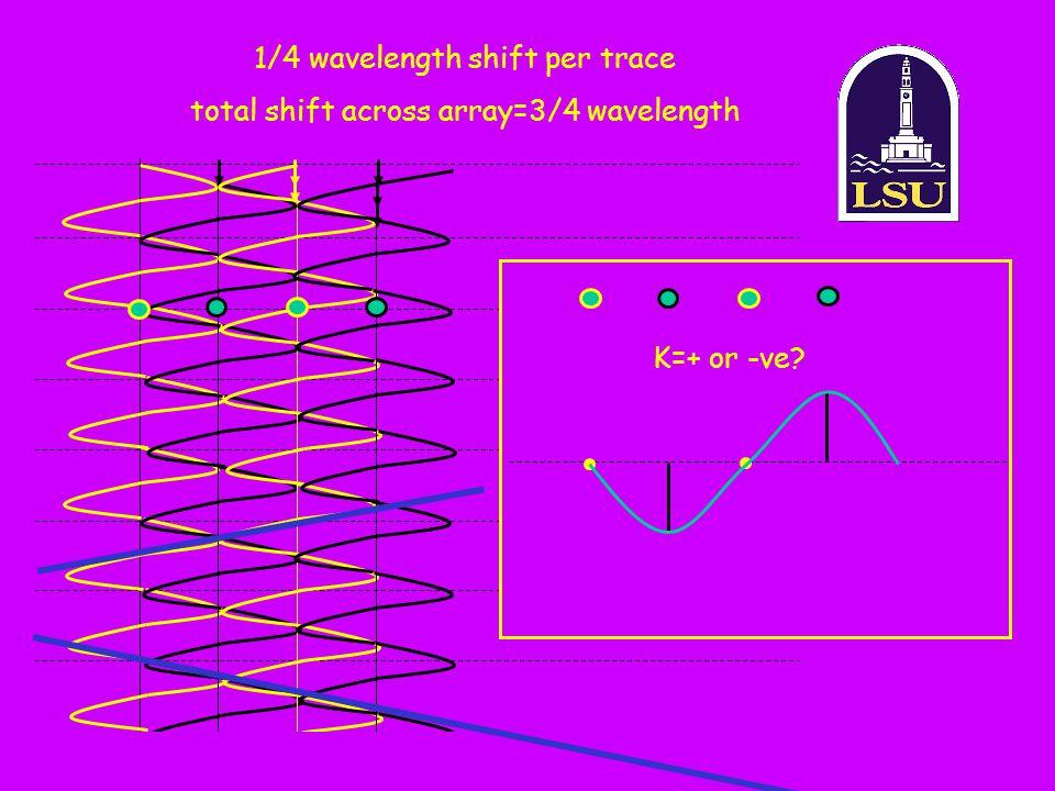 1/4 wavelength shift per trace total shift across array=3/4 wavelength