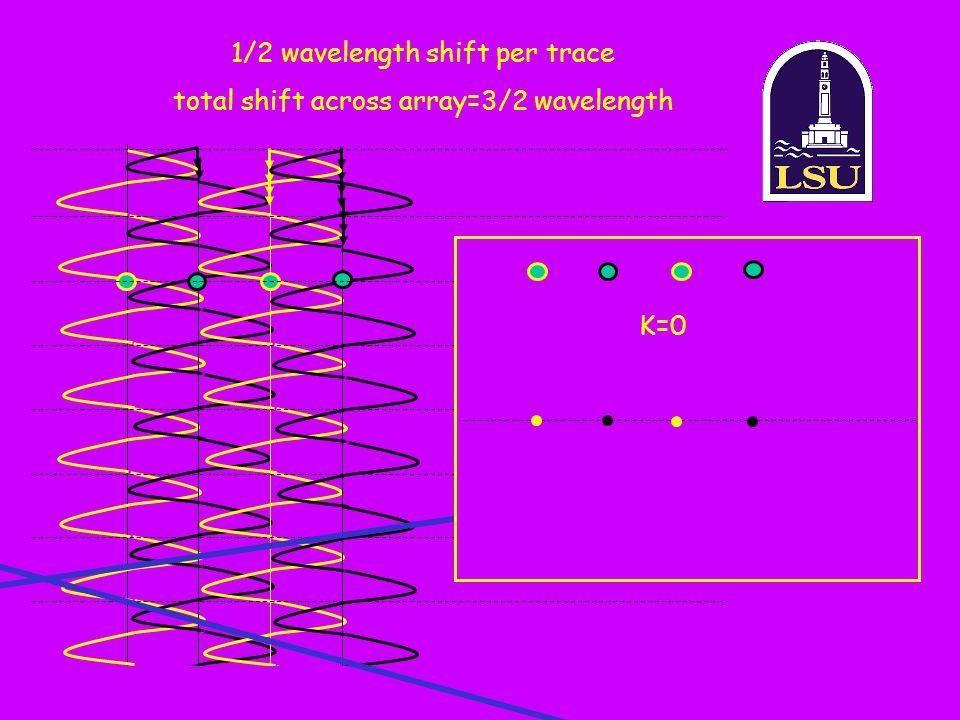 1/2 wavelength shift per trace total shift across array=3/2 wavelength