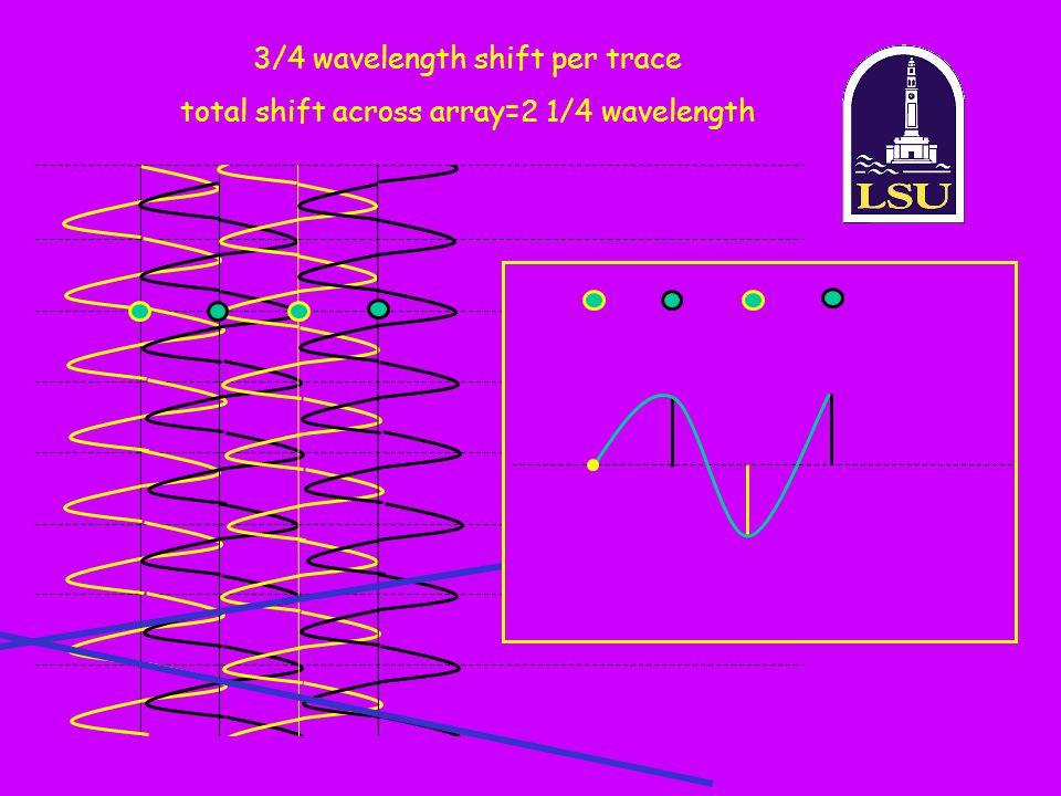 3/4 wavelength shift per trace
