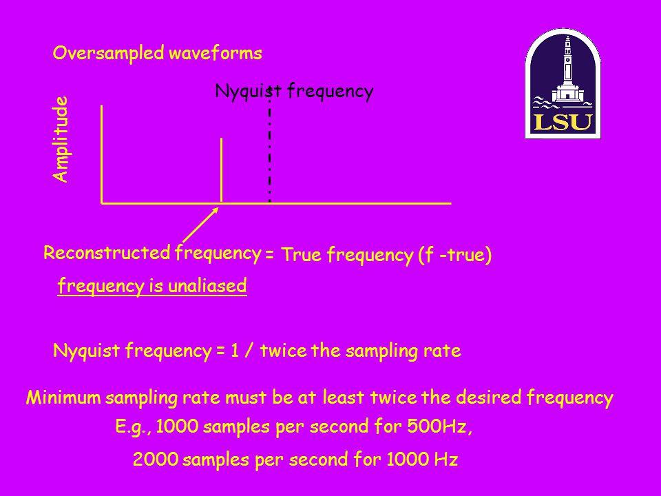 Oversampled waveforms