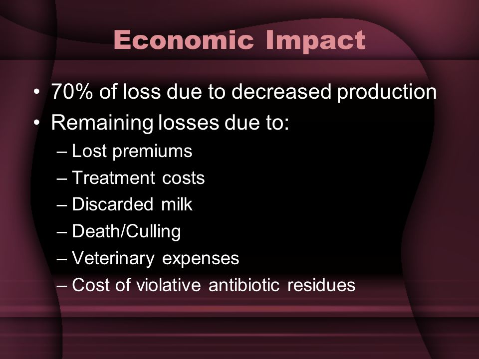 Economic Impact 70% of loss due to decreased production