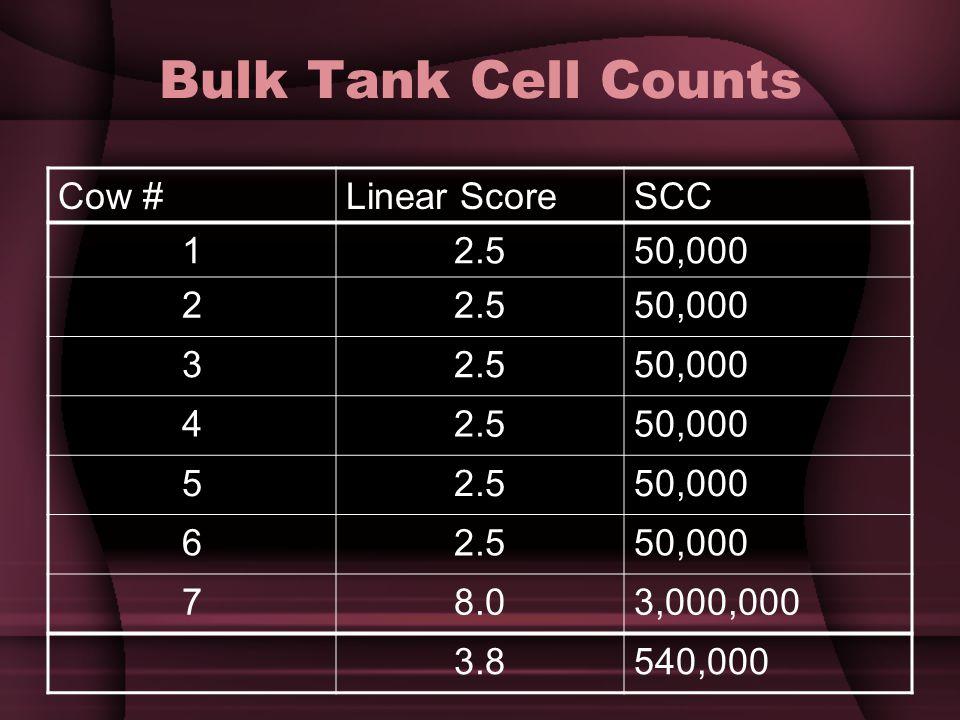 Bulk Tank Cell Counts Cow # Linear Score SCC 1 2.5 50,000 2 3 4 5 6 7