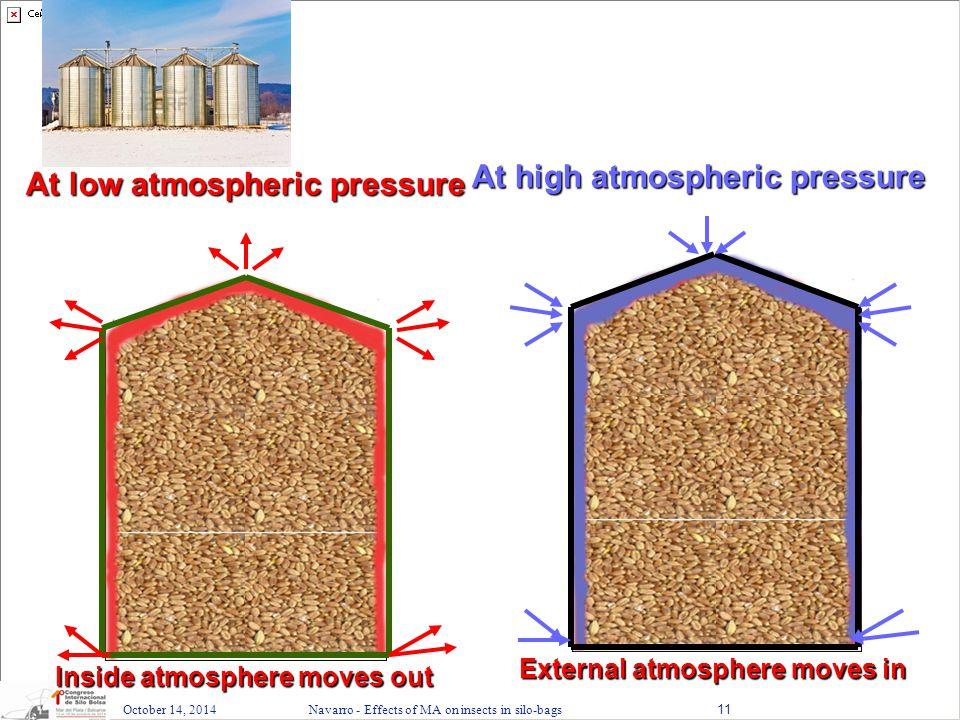 At high atmospheric pressure At low atmospheric pressure