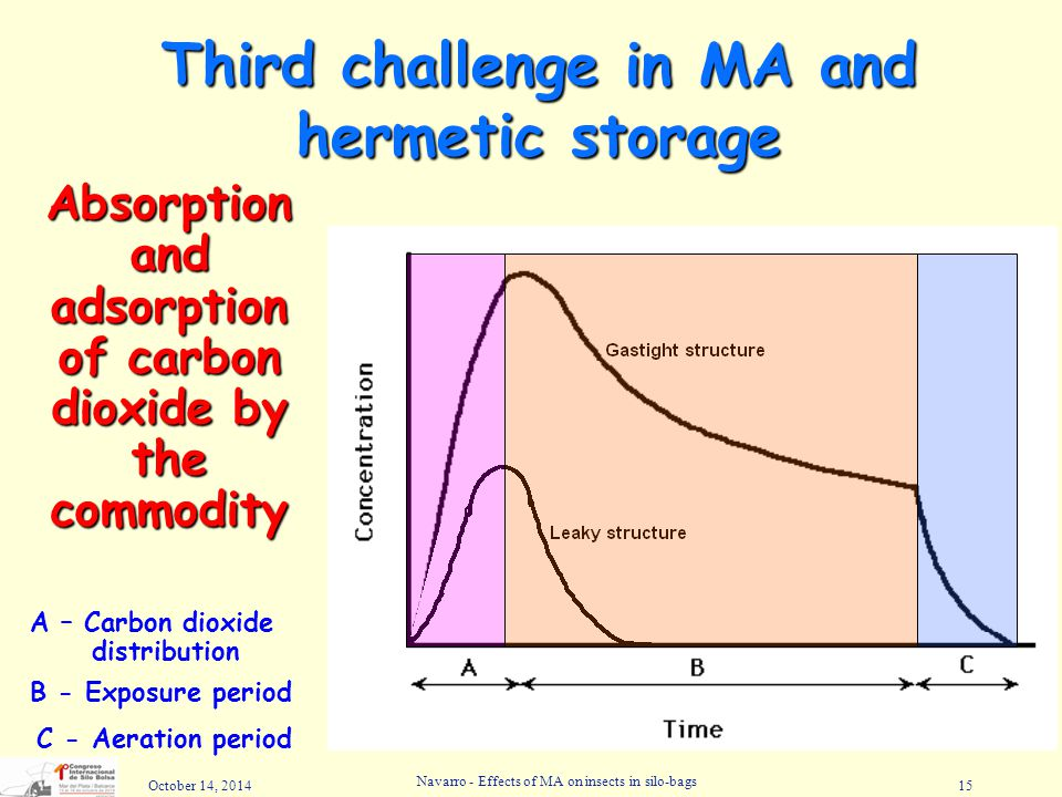 Third challenge in MA and hermetic storage
