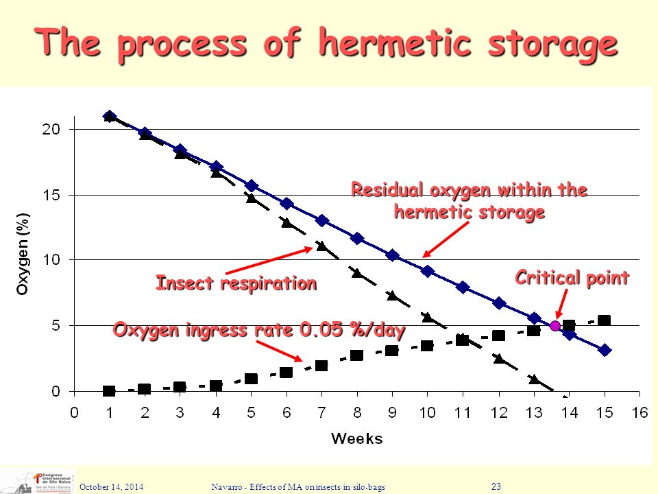 The process of hermetic storage