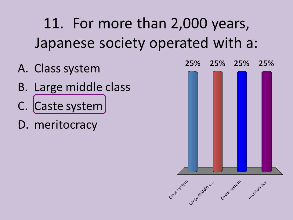 11. For more than 2,000 years, Japanese society operated with a: