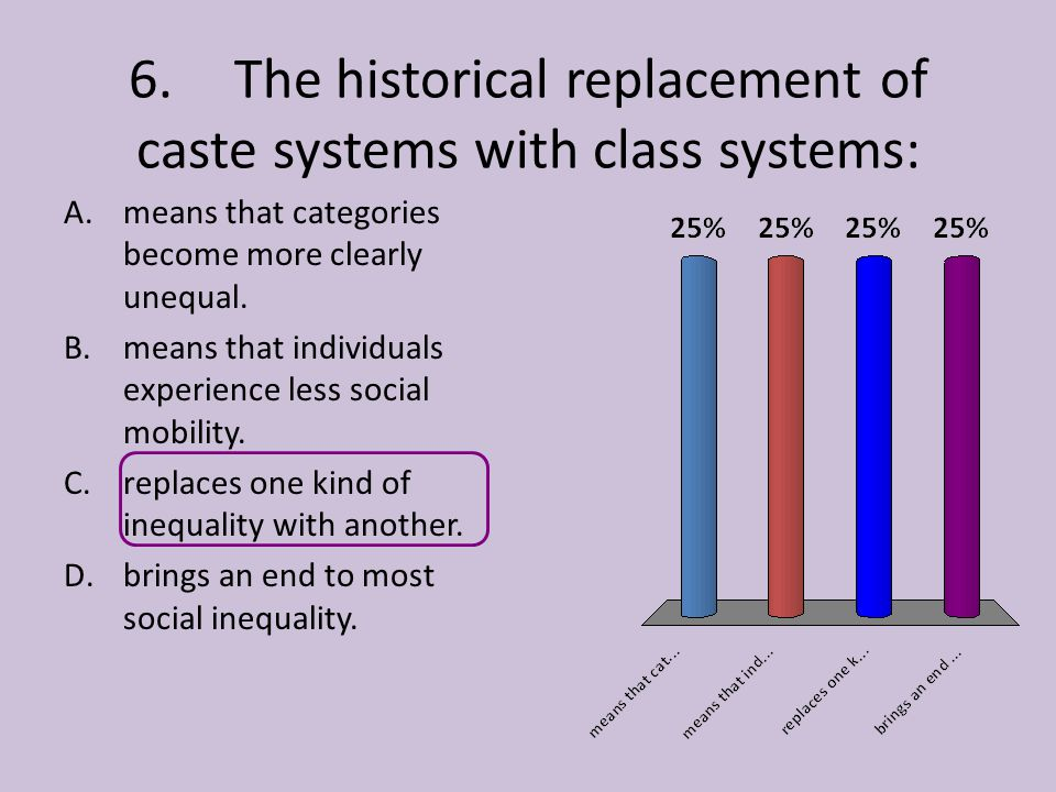 6. The historical replacement of caste systems with class systems: