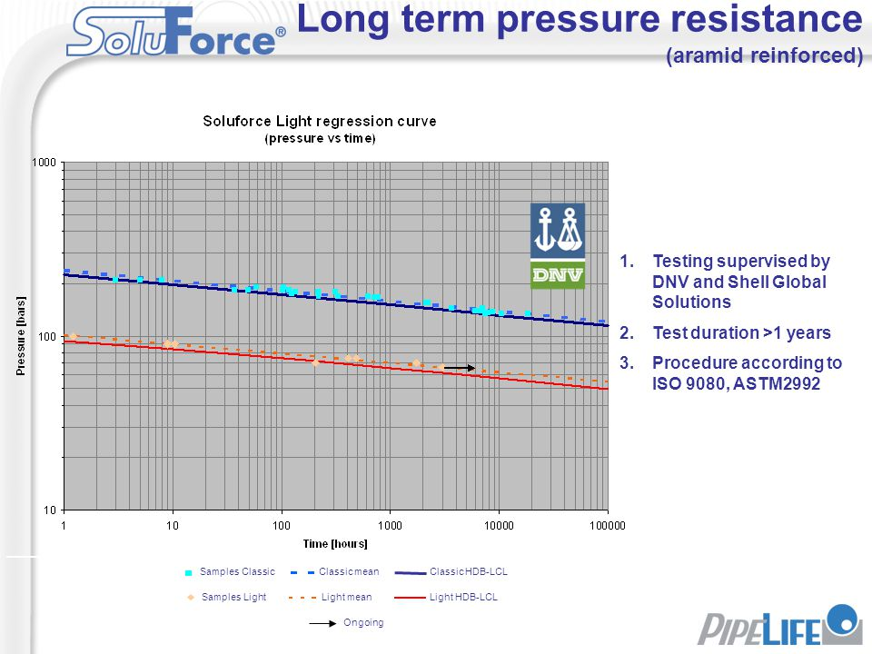 Long term pressure resistance (aramid reinforced)