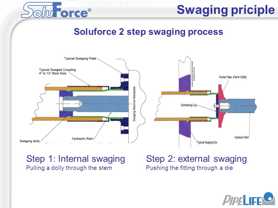 Soluforce 2 step swaging process
