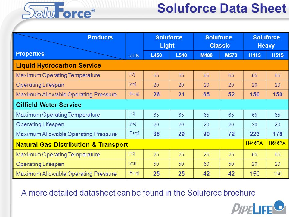 Soluforce Data Sheet Products. Properties. units. Soluforce. Light. Classic. Heavy. L450. L540.