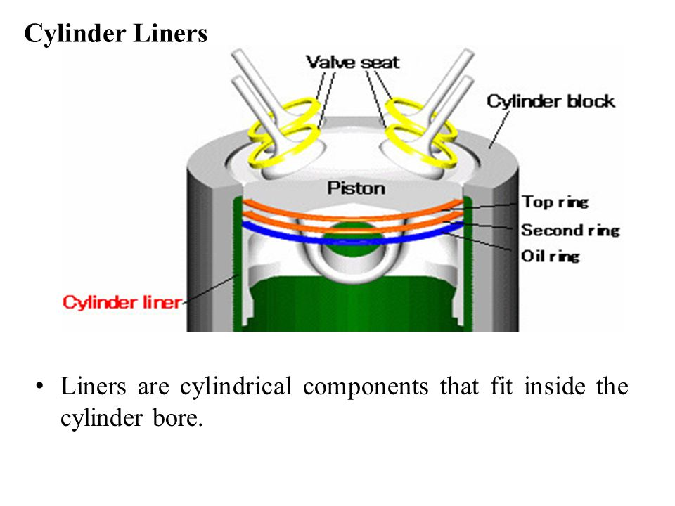 Cylinder Liners Liners are cylindrical components that fit inside the cylinder bore.