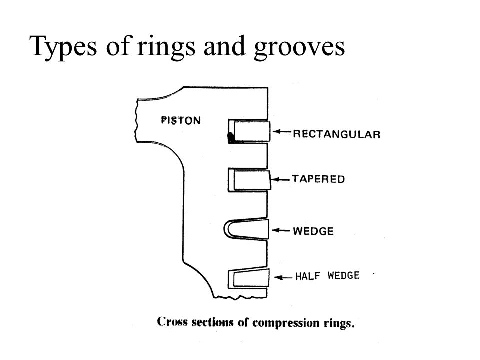 Types of rings and grooves